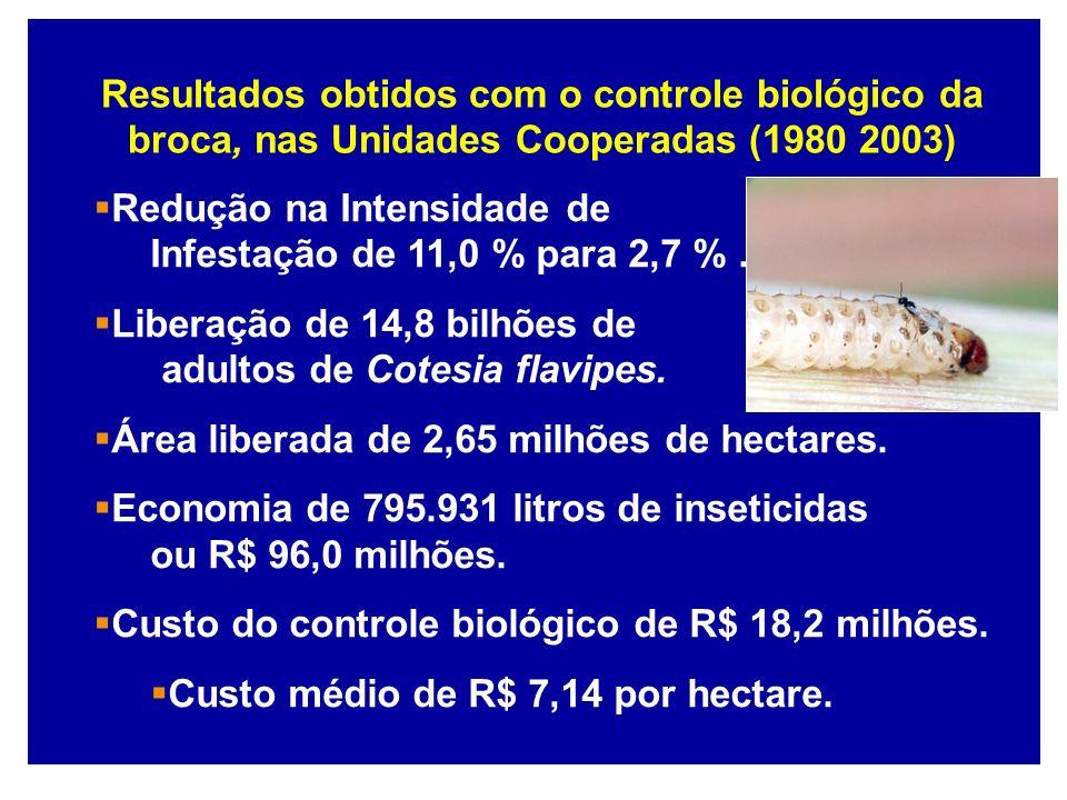 Redução na Intensidade de Infestação de 11,0 % para 2,7 %. Liberação de 14,8 bilhões de adultos de Cotesia flavipes. Área liberada de 2,65 milhões de