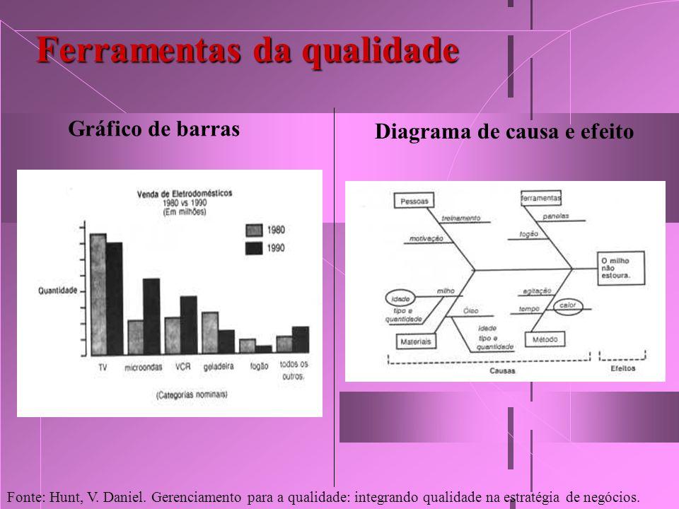 Ferramentas da qualidade Gráfico de barras Diagrama de causa e efeito Fonte: Hunt, V. Daniel. Gerenciamento para a qualidade: integrando qualidade na