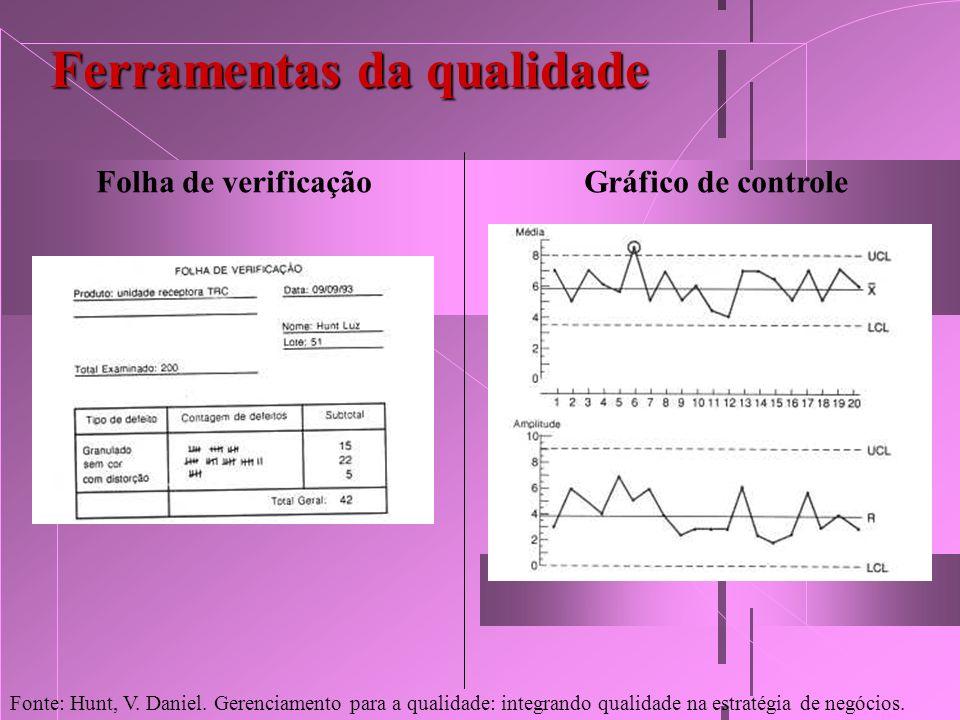 Ferramentas da qualidade Folha de verificaçãoGráfico de controle Fonte: Hunt, V. Daniel. Gerenciamento para a qualidade: integrando qualidade na estra