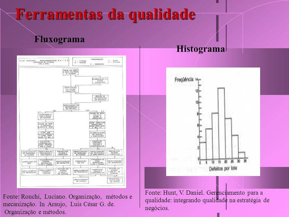 Ferramentas da qualidade Fluxograma Histograma Fonte: Hunt, V. Daniel. Gerenciamento para a qualidade: integrando qualidade na estratégia de negócios.