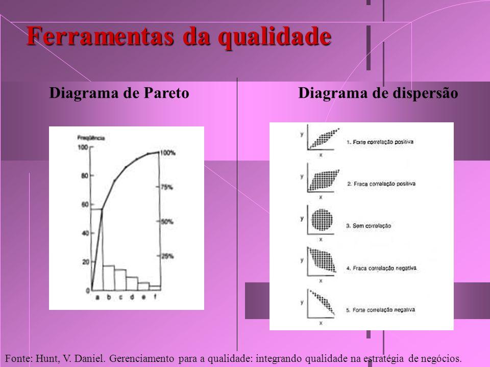 Ferramentas da qualidade Diagrama de ParetoDiagrama de dispersão Fonte: Hunt, V. Daniel. Gerenciamento para a qualidade: integrando qualidade na estra