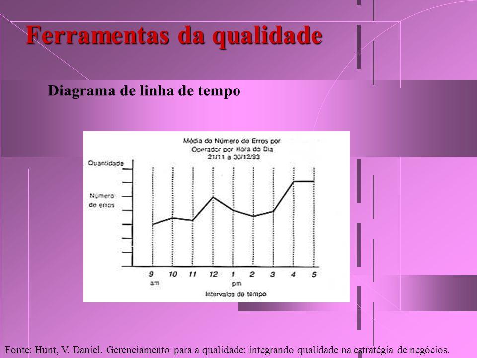 Ferramentas da qualidade Diagrama de linha de tempo Fonte: Hunt, V. Daniel. Gerenciamento para a qualidade: integrando qualidade na estratégia de negó