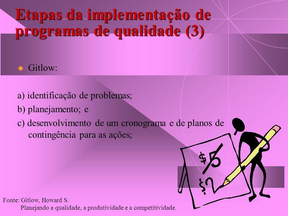 Etapas da implementação de programas de qualidade (3) Gitlow: a) identificação de problemas; b) planejamento; e c) desenvolvimento de um cronograma e