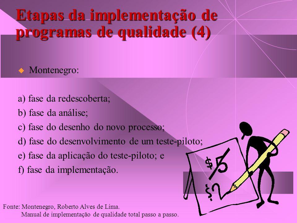Etapas da implementação de programas de qualidade (4) Montenegro: a) fase da redescoberta; b) fase da análise; c) fase do desenho do novo processo; d)
