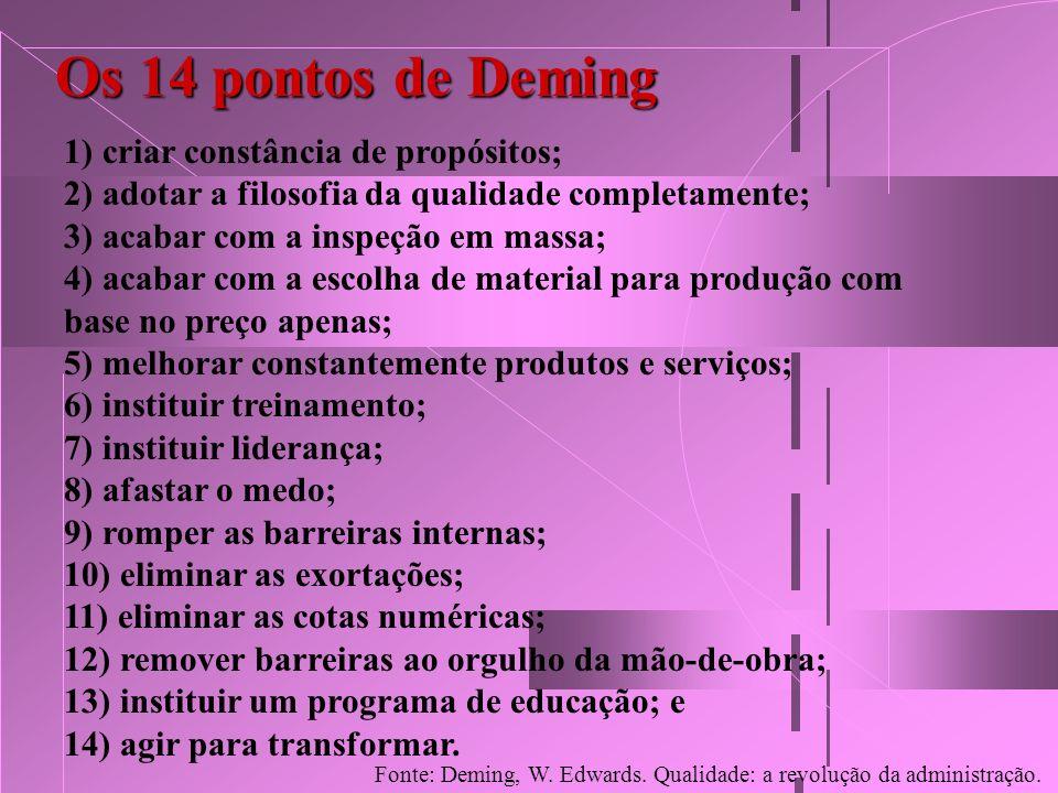 Os 14 pontos de Deming 1) criar constância de propósitos; 2) adotar a filosofia da qualidade completamente; 3) acabar com a inspeção em massa; 4) acab