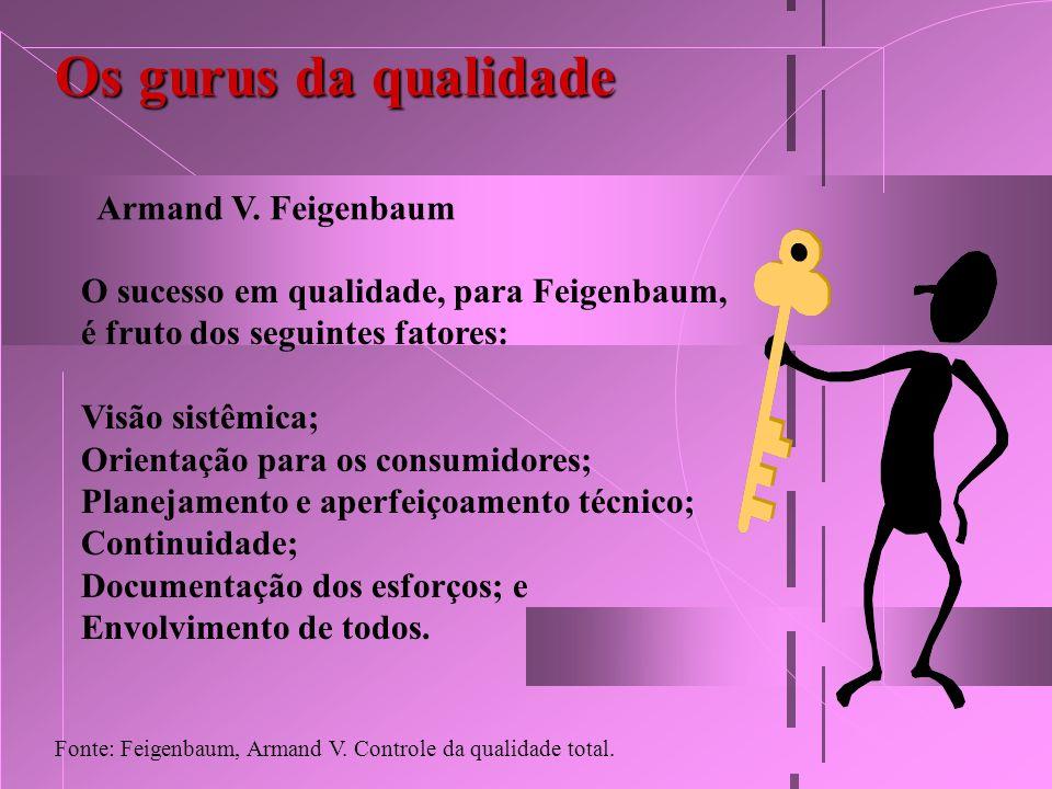 Os gurus da qualidade Armand V. Feigenbaum O sucesso em qualidade, para Feigenbaum, é fruto dos seguintes fatores: Visão sistêmica; Orientação para os