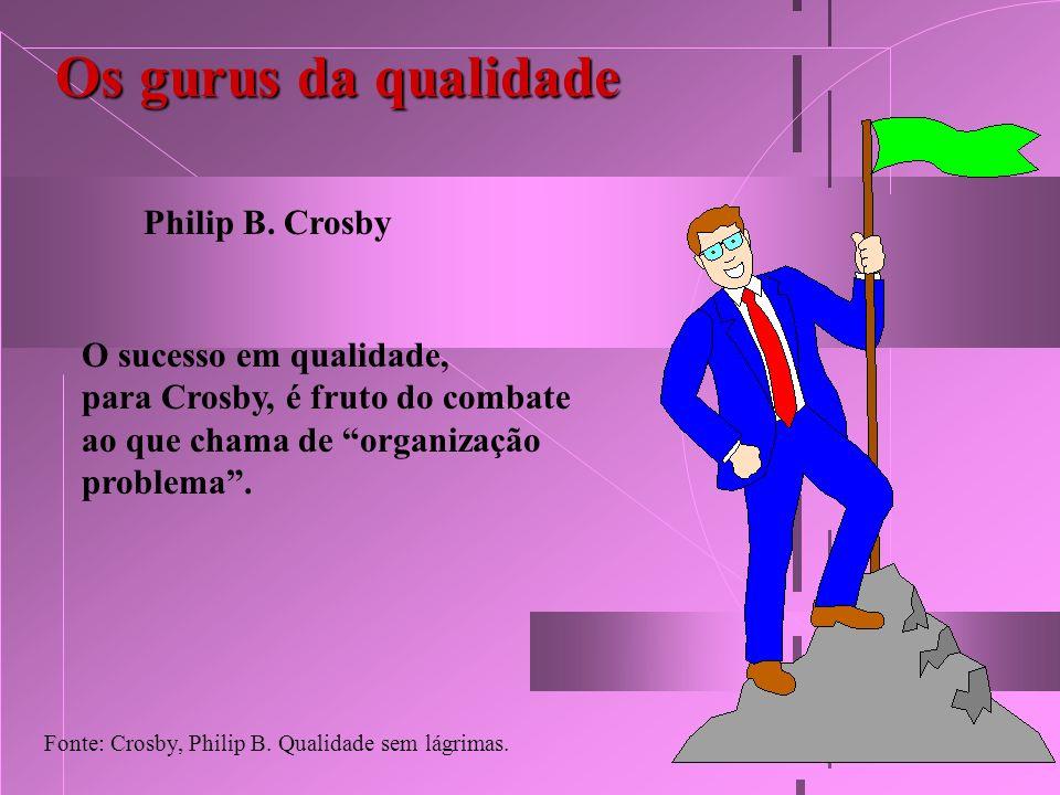 Os gurus da qualidade Philip B. Crosby O sucesso em qualidade, para Crosby, é fruto do combate ao que chama de organização problema. Fonte: Crosby, Ph
