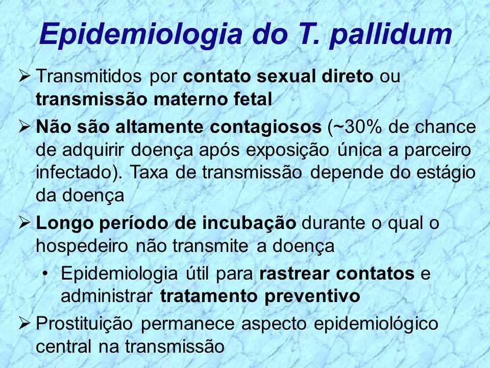 Epidemiologia do T. pallidum Transmitidos por contato sexual direto ou transmissão materno fetal Não são altamente contagiosos (~30% de chance de adqu