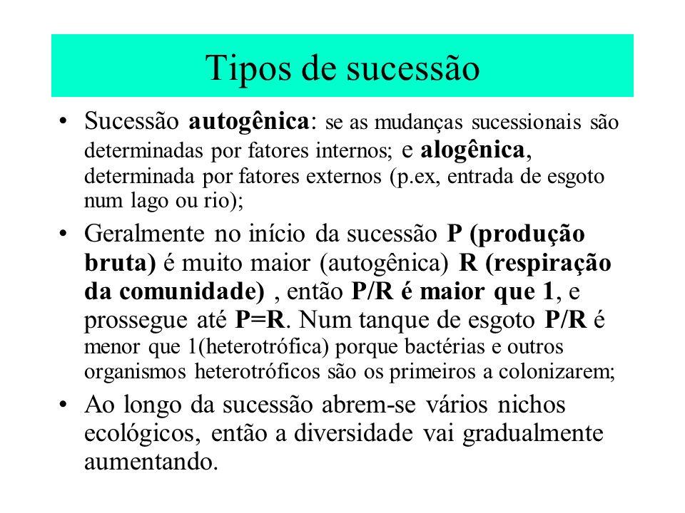 Tipos de sucessão Sucessão autogênica: se as mudanças sucessionais são determinadas por fatores internos; e alogênica, determinada por fatores externo