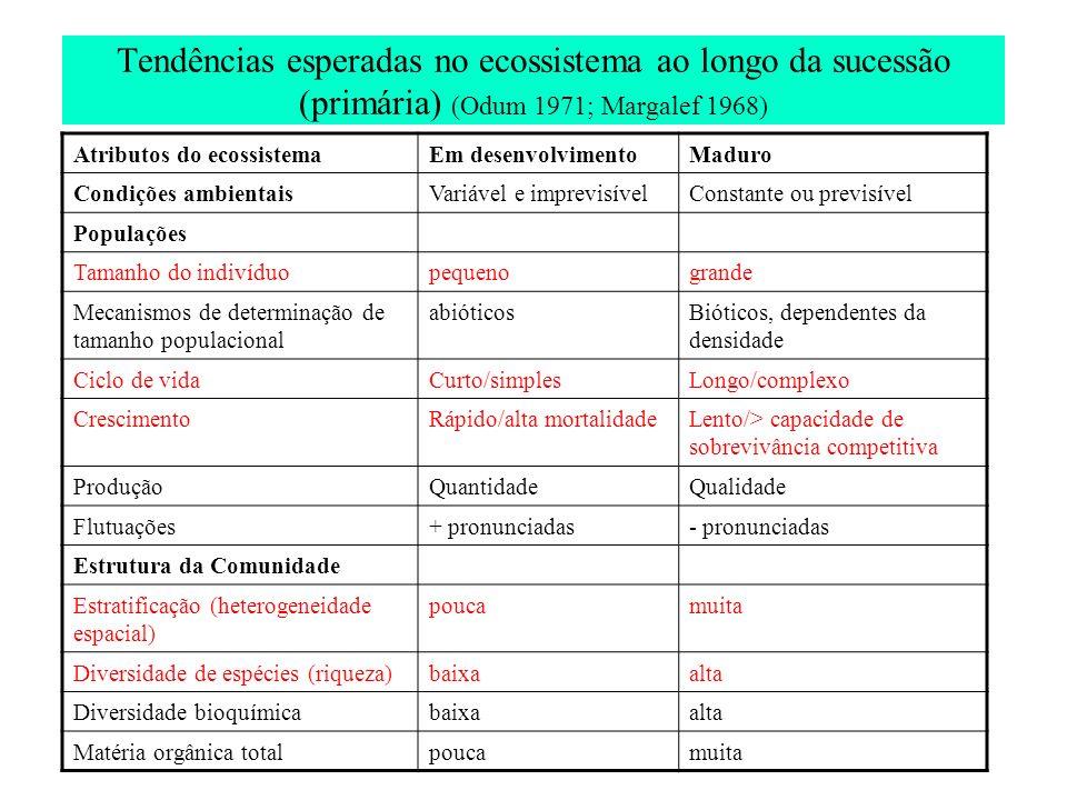Tendências esperadas no ecossistema ao longo da sucessão (primária) (Odum 1971; Margalef 1968) Atributos do ecossistemaEm desenvolvimentoMaduro Condiç