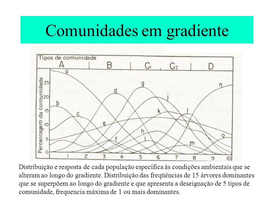 Comunidades em gradiente Distribuição e resposta de cada população específica às condições ambientais que se alteram ao longo do gradiente. Distribuiç