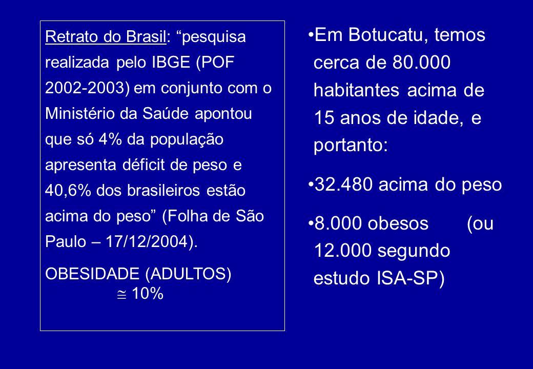 Retrato do Brasil: pesquisa realizada pelo IBGE (POF 2002-2003) em conjunto com o Ministério da Saúde apontou que só 4% da população apresenta déficit