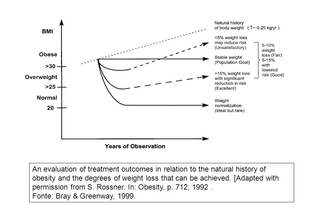 An evaluation of treatment outcomes in relation to the natural history of obesity and the degrees of weight loss that can be achieved. [Adapted with p
