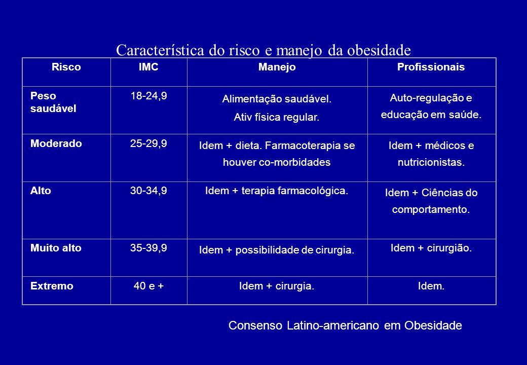 Característica do risco e manejo da obesidade RiscoIMCManejoProfissionais Peso saudável 18-24,9 Alimentação saudável. Ativ física regular. Auto-regula