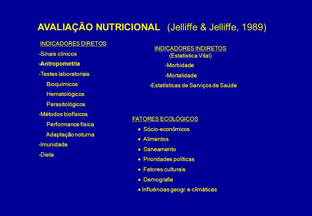 INDICADORES DIRETOS -Sinais clínicos -Antropometria -Testes laboratoriais Bioquímicos Hematológicos Parasitológicos -Métodos biofísicos Performance fí