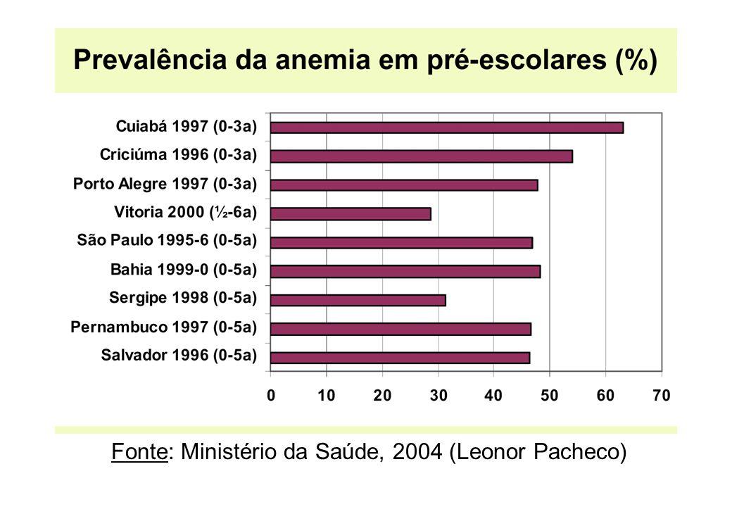 Fonte: Ministério da Saúde, 2004 (Leonor Pacheco)