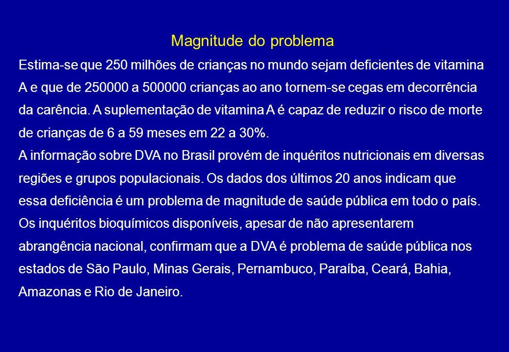 Magnitude do problema Estima-se que 250 milhões de crianças no mundo sejam deficientes de vitamina A e que de 250000 a 500000 crianças ao ano tornem-s