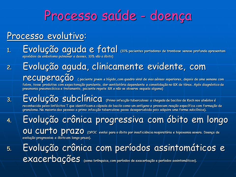 Processo saúde - doença Processo evolutivo: 1. Evolução aguda e fatal (10% pacientes portadores de trombose venosa profunda apresentam episódios de em