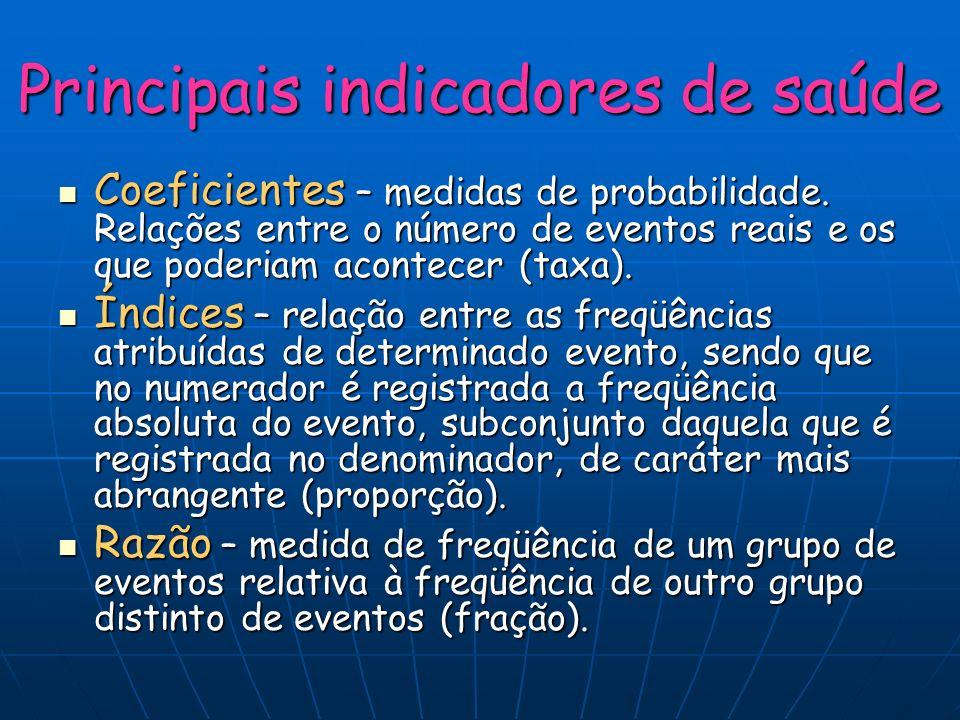 Principais indicadores de saúde Coeficientes – medidas de probabilidade. Relações entre o número de eventos reais e os que poderiam acontecer (taxa).