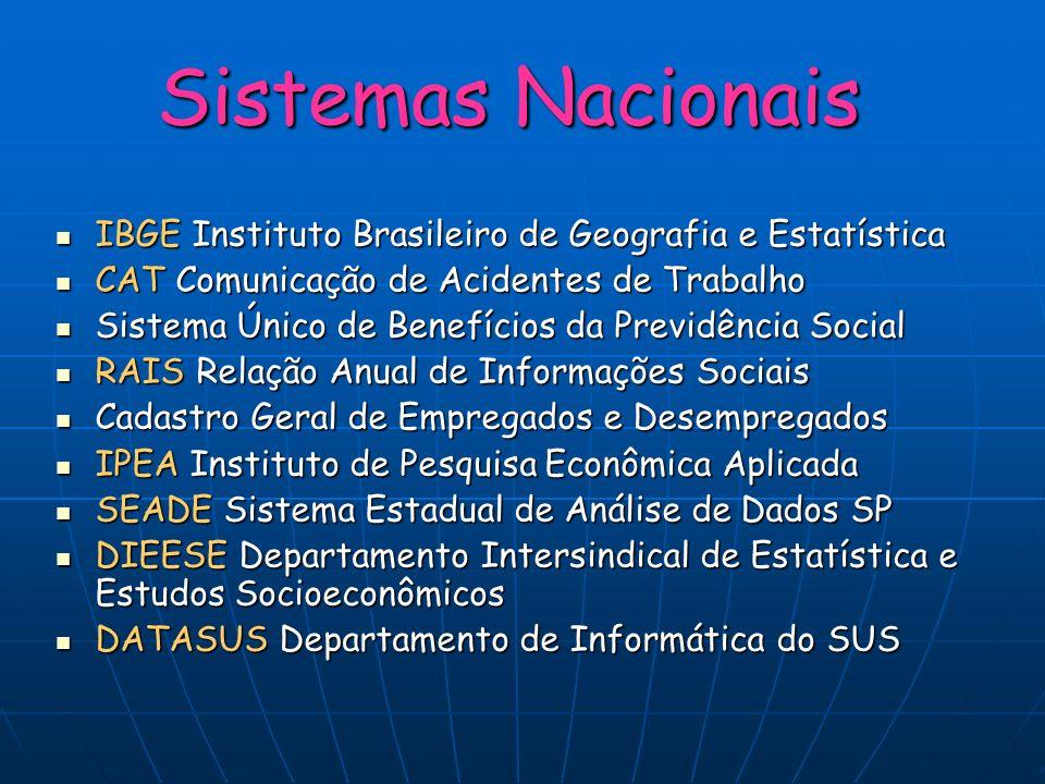 Sistemas Nacionais IBGE Instituto Brasileiro de Geografia e Estatística IBGE Instituto Brasileiro de Geografia e Estatística CAT Comunicação de Aciden