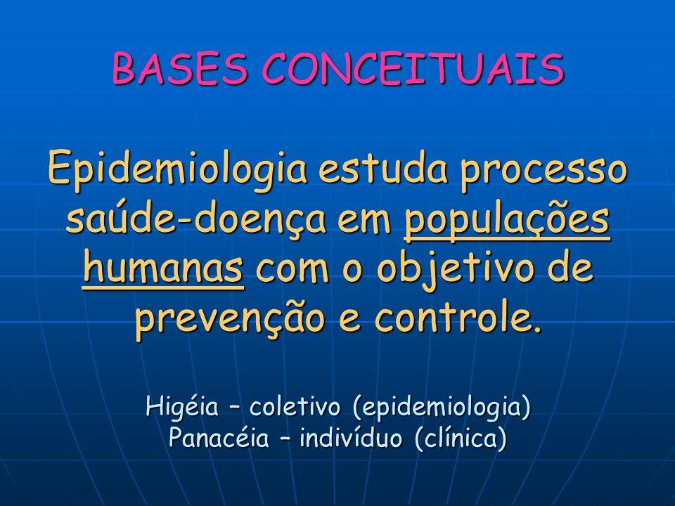 BASES CONCEITUAIS Epidemiologia estuda processo saúde-doença em populações humanas com o objetivo de prevenção e controle. Higéia – coletivo (epidemio
