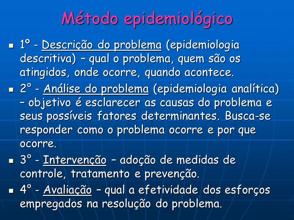 Método epidemiológico 1º - Descrição do problema (epidemiologia descritiva) – qual o problema, quem são os atingidos, onde ocorre, quando acontece. 1º