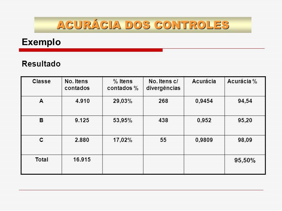 ACURÁCIA DOS CONTROLES Exemplo ClasseNo. Itens contados % Itens contados % No. Itens c/ divergências AcuráciaAcurácia % A 4.91029,03%2680,945494,54 B9