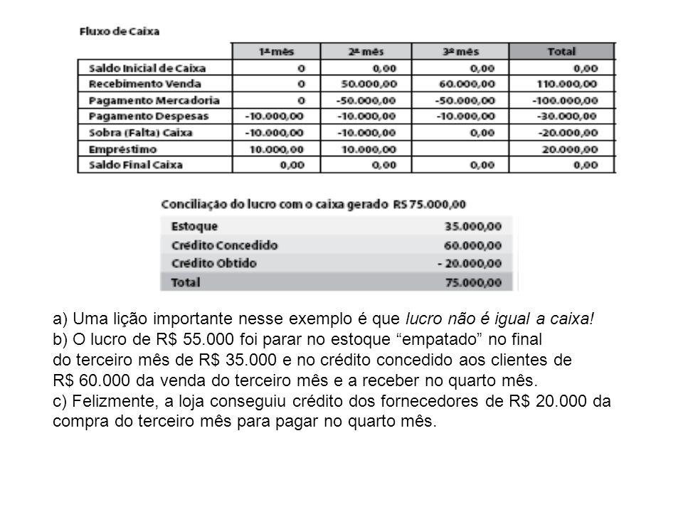 a) Uma lição importante nesse exemplo é que lucro não é igual a caixa! b) O lucro de R$ 55.000 foi parar no estoque empatado no final do terceiro mês