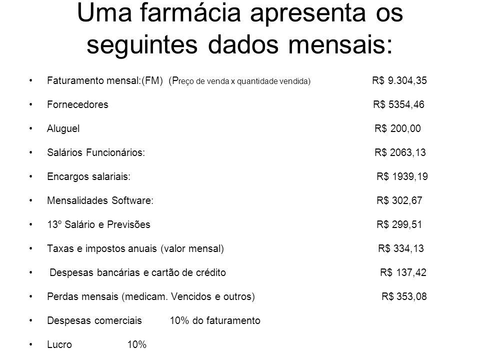 Uma farmácia apresenta os seguintes dados mensais: Faturamento mensal:(FM) (P reço de venda x quantidade vendida) R$ 9.304,35 Fornecedores R$ 5354,46
