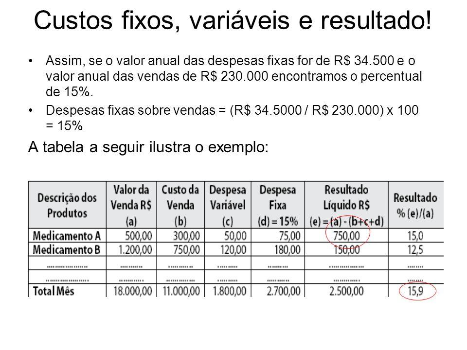 Custos fixos, variáveis e resultado! Assim, se o valor anual das despesas fixas for de R$ 34.500 e o valor anual das vendas de R$ 230.000 encontramos