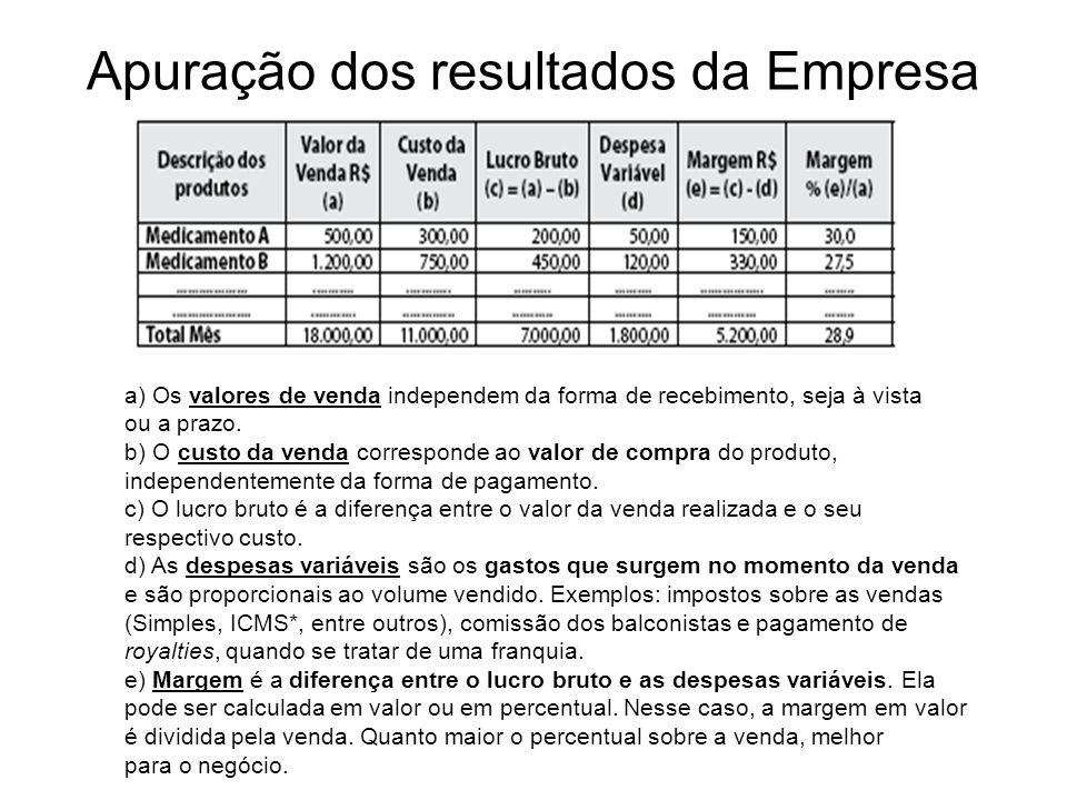 Apuração dos resultados da Empresa a) Os valores de venda independem da forma de recebimento, seja à vista ou a prazo. b) O custo da venda corresponde