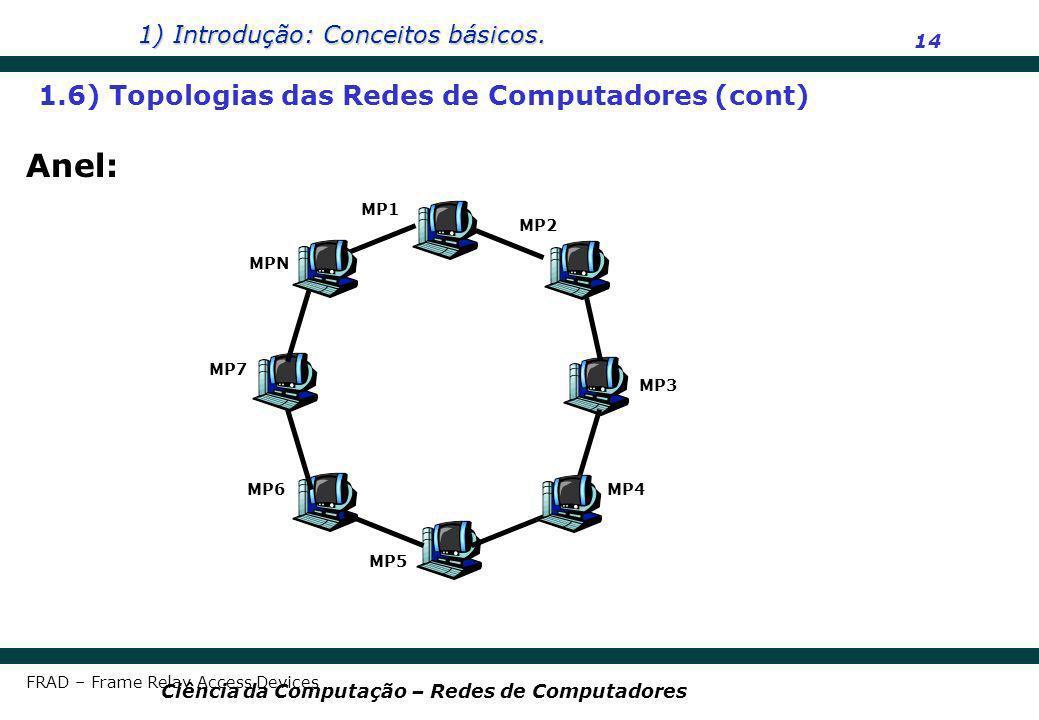 1) Introdução: Conceitos básicos. 14 Ciência da Computação – Redes de Computadores Anel: 1.6) Topologias das Redes de Computadores (cont) FRAD – Frame