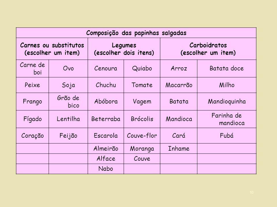 10 Composição das papinhas salgadas Carnes ou substitutos (escolher um item) Legumes (escolher dois itens) Carboidratos (escolher um item) Carne de bo