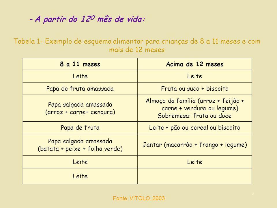 6 - A partir do 12 O mês de vida: Tabela 1- Exemplo de esquema alimentar para crianças de 8 a 11 meses e com mais de 12 meses 8 a 11 mesesAcima de 12