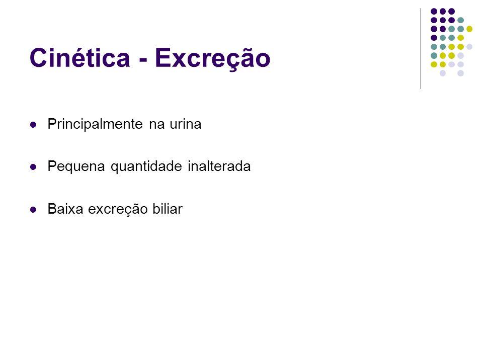 Cinética - Excreção Principalmente na urina Pequena quantidade inalterada Baixa excreção biliar