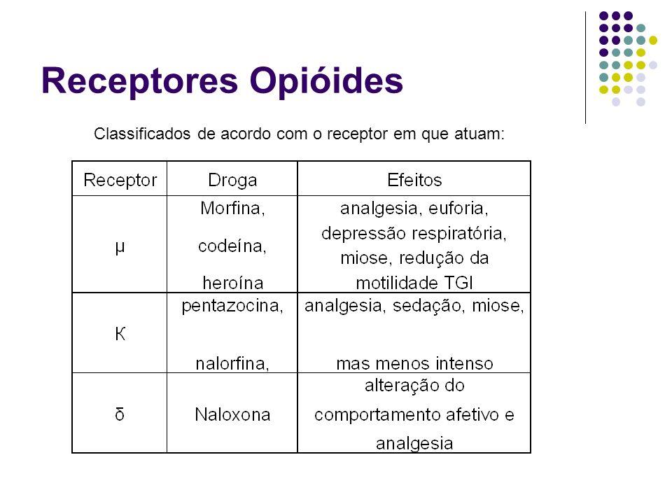 Ação Agonistas integrais ou de alta eficácia: Morfina Agonistas leve a moderado: codeína, oxicodona e hidrocodona Agonistas parciais ou Agonistas-antagonistas: podem induzir efeito agonista, mas também podem deslocar agonistas integrais dos seus sítios de ligação e diminuir seus efeitos biológicos: pentazocina, buprenorfina Antagonistas: se liga ao receptor opióide mas não exerce efeito opióide: naloxona