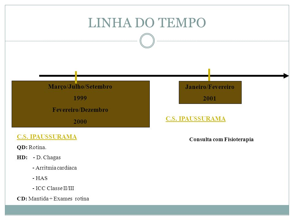 LINHA DO TEMPO Janeiro/Fevereiro 2001 Março/Julho/Setembro 1999 Fevereiro/Dezembro 2000 C.S. IPAUSSURAMA Consulta com Fisioterapia C.S. IPAUSSURAMA QD