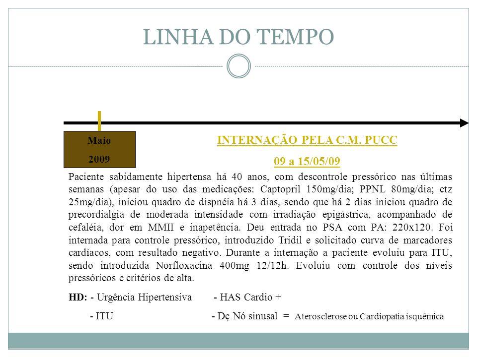 LINHA DO TEMPO Maio 2009 Paciente sabidamente hipertensa há 40 anos, com descontrole pressórico nas últimas semanas (apesar do uso das medicações: Cap