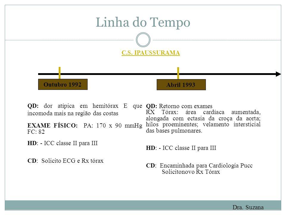 Linha do Tempo QD: dor atípica em hemitórax E que incomoda mais na região das costas EXAME FÍSICO: PA: 170 x 90 mmHg FC: 82 HD: - ICC classe II para I