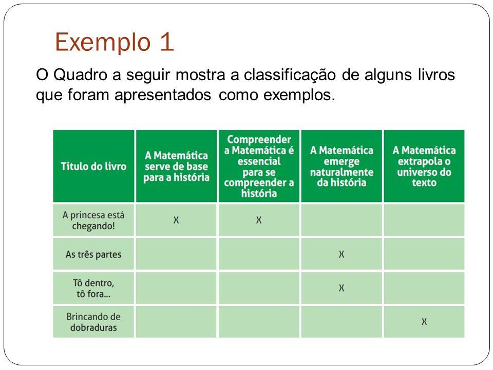 Exemplo 1 O Quadro a seguir mostra a classificação de alguns livros que foram apresentados como exemplos.