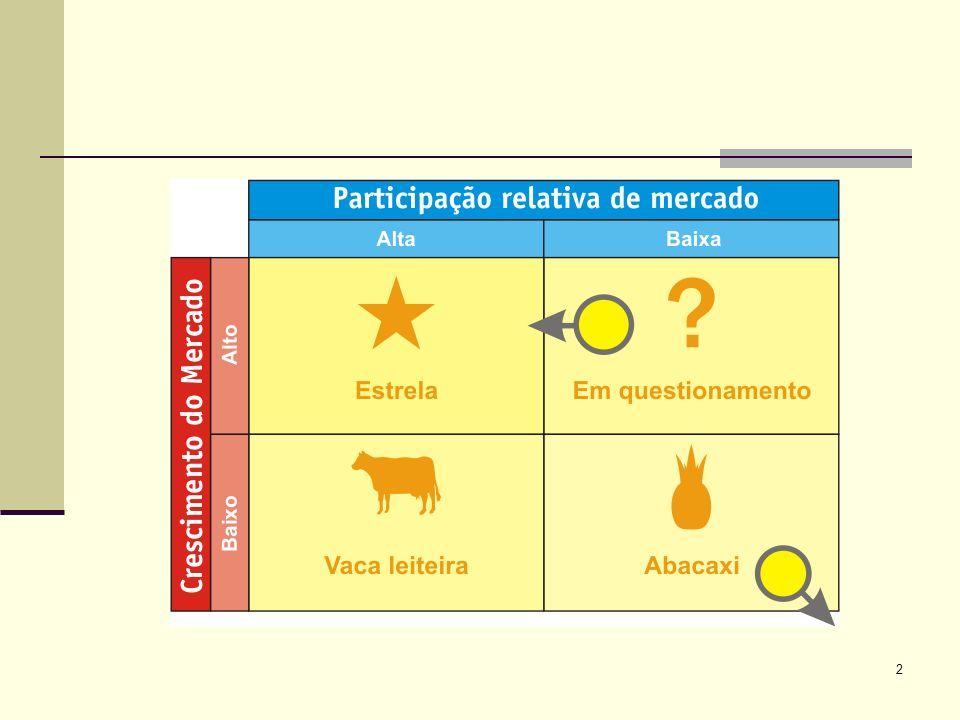 3 Quadrantes Estrelas: estes produtos se caracterizam pela alta participação em um mercado que apresenta altas taxas de crescimento; Ficam freqüentemente no equilíbrio quanto ao fluxo de caixa.