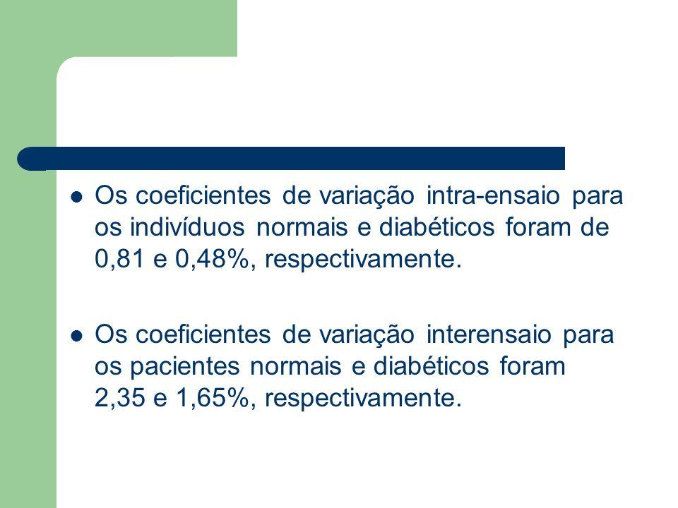Os coeficientes de variação intra-ensaio para os indivíduos normais e diabéticos foram de 0,81 e 0,48%, respectivamente. Os coeficientes de variação i