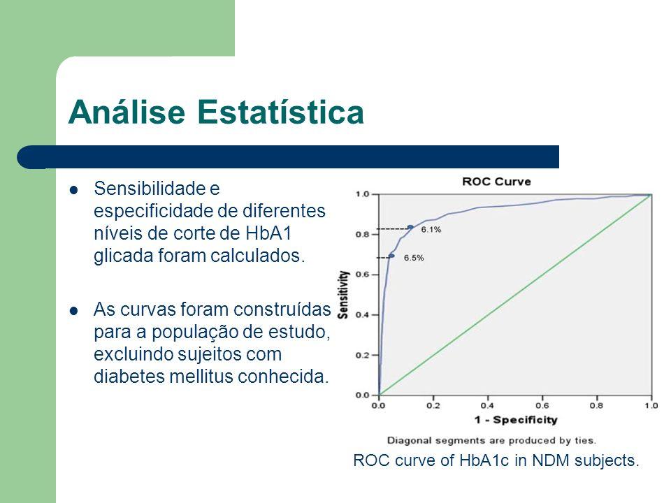 Análise Estatística Sensibilidade e especificidade de diferentes níveis de corte de HbA1 glicada foram calculados. As curvas foram construídas para a