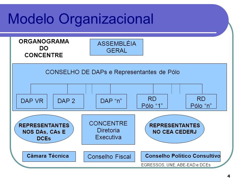 4 Modelo Organizacional Conselho Fiscal ASSEMBLÉIA GERAL Câmara TécnicaConselho Político Consultivo CONCENTRE Diretoria Executiva DAP VR CONSELHO DE DAPs e Representantes de Pólo EGRESSOS, UNE, ABE-EAD e DCEs ORGANOGRAMA DO CONCENTRE DAP 2DAP n RD Pólo 1 RD Pólo n REPRESENTANTES NOS DAs, CAs E DCEs REPRESENTANTES NO CEA CEDERJ