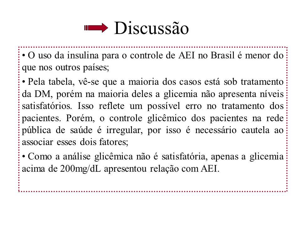 Discussão O uso da insulina para o controle de AEI no Brasil é menor do que nos outros países; Pela tabela, vê-se que a maioria dos casos está sob tra