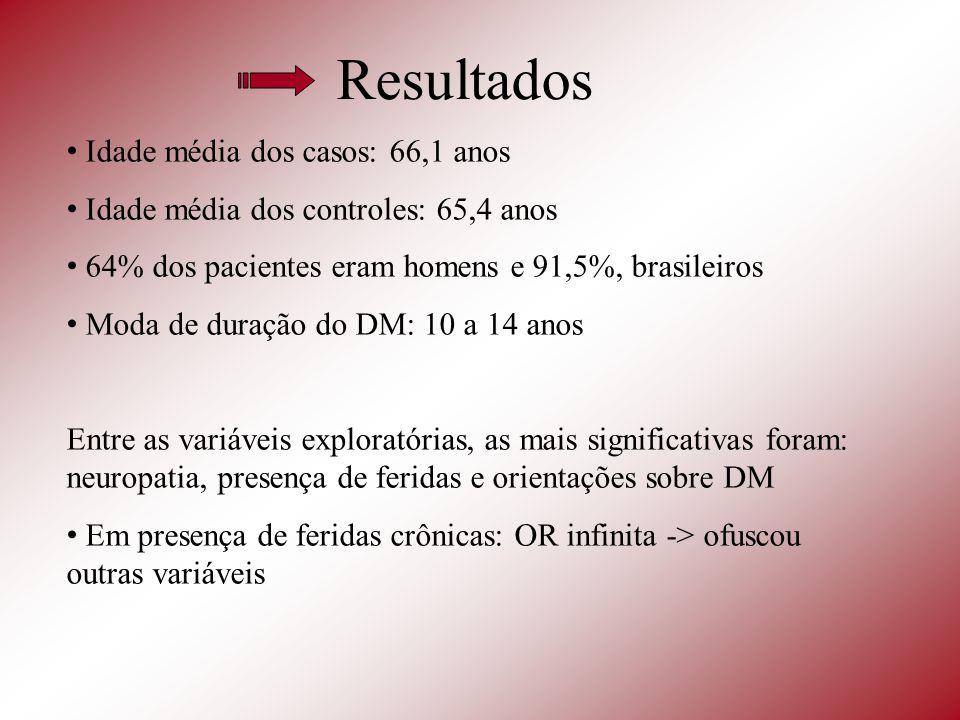 Resultados Idade média dos casos: 66,1 anos Idade média dos controles: 65,4 anos 64% dos pacientes eram homens e 91,5%, brasileiros Moda de duração do