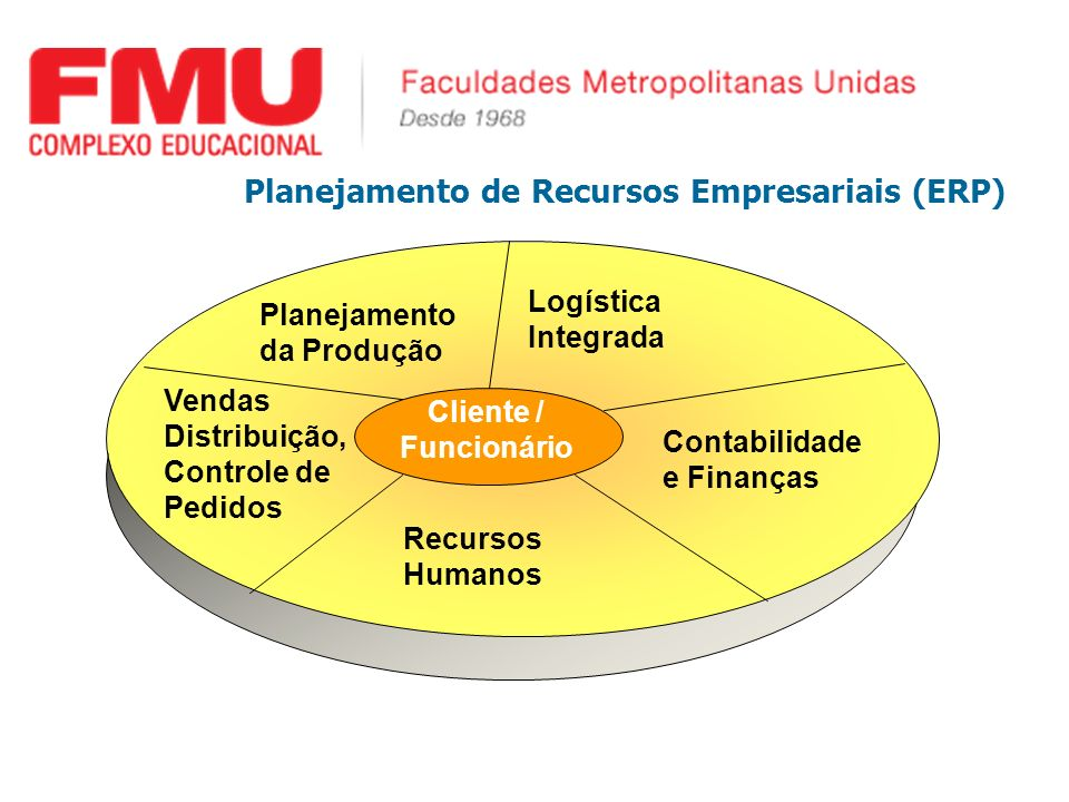 Planejamento de Recursos Empresariais (ERP) Vendas Distribuição, Controle de Pedidos Contabilidade e Finanças Planejamento da Produção Recursos Humano