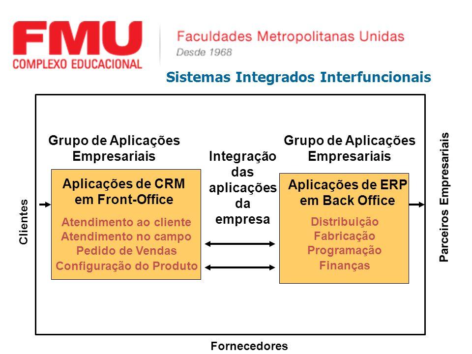 Sistemas Integrados Interfuncionais Aplicações de CRM em Front-Office Atendimento ao cliente Atendimento no campo Pedido de Vendas Configuração do Pro