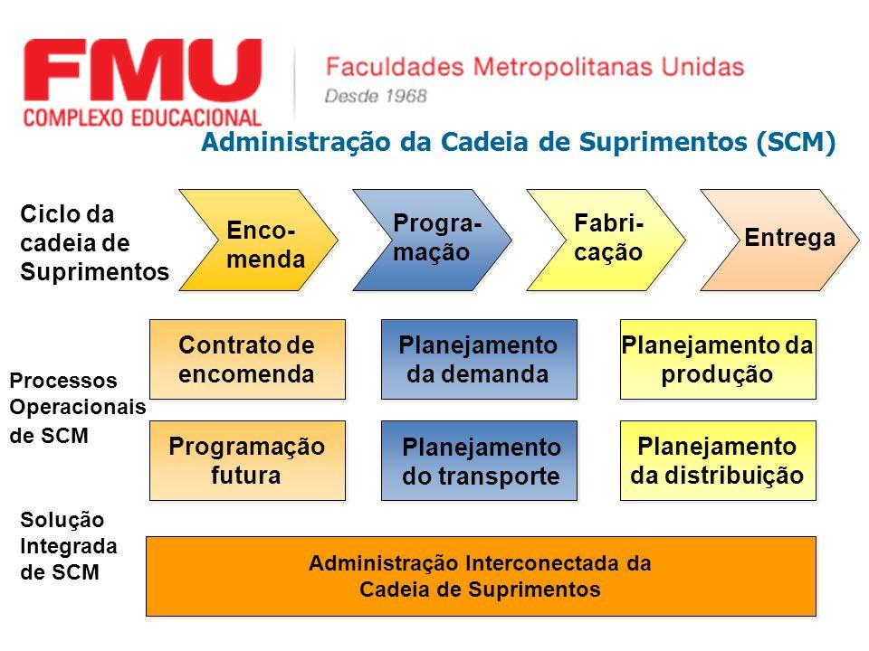 Progra- mação Fabri- cação Entrega Planejamento do transporte Planejamento da demanda Planejamento da demanda Contrato de encomenda Contrato de encome