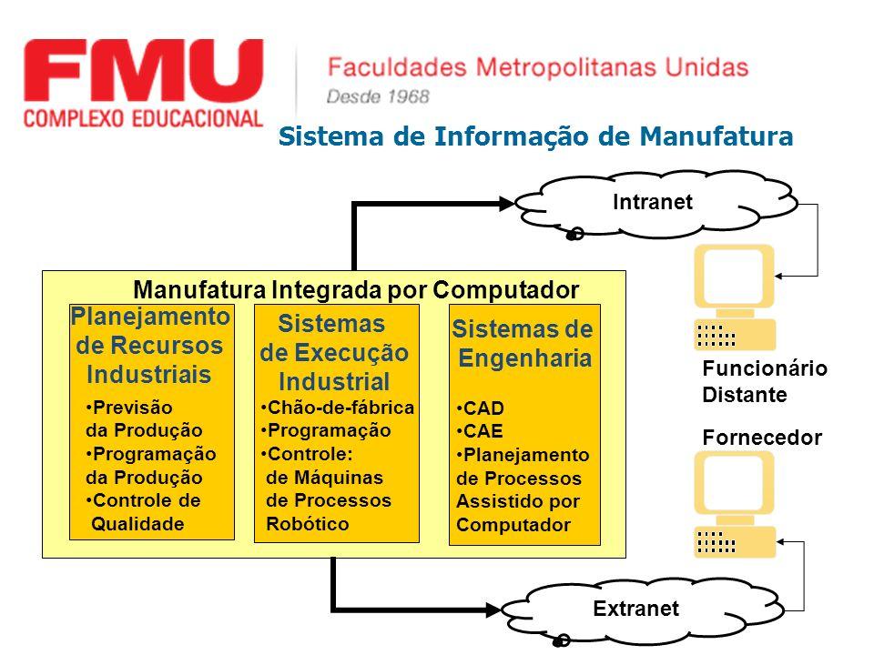 Sistema de Informação de Manufatura Sistemas de Engenharia CAD CAE Planejamento de Processos Assistido por Computador Sistemas de Execução Industrial